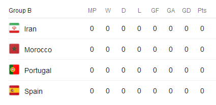 گروه B جام جهانی 2018