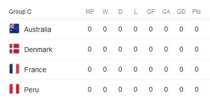 جام جهانی 2018 گروه C