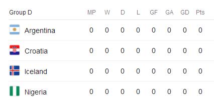 جام جهانی 2018 گروه D