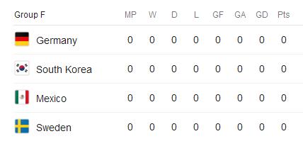 جام جهانی 2018 گروه F